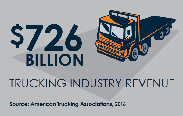 SUPPLY POINTe Franchise trucking revenue